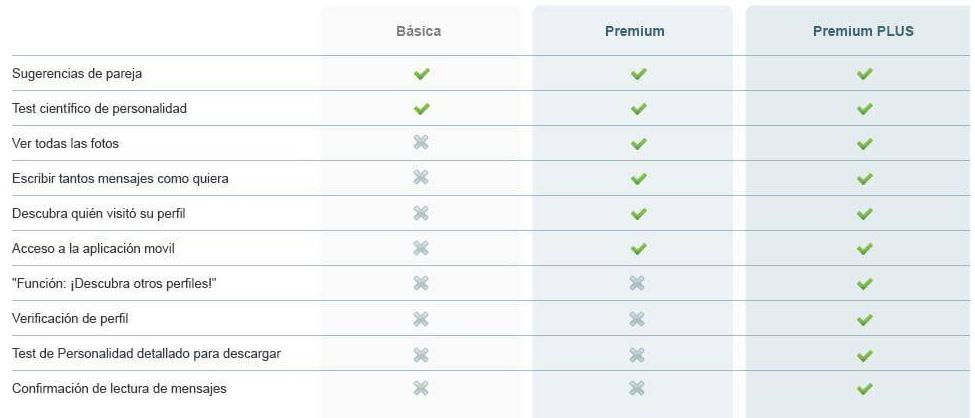 Edarling gratis y Premium plus